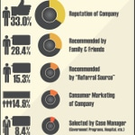 Infographic - Top 5 Reasons Why Consumer Choose a Home Care Provider Thumbnail