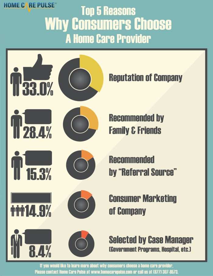 Infographic - Top 5 Reasons Why Consumer Choose a Home Care Provider