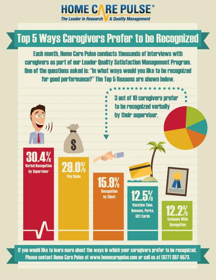 Caregiver Recognition Top 5