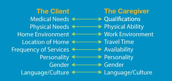 Client Caregiver Diagram