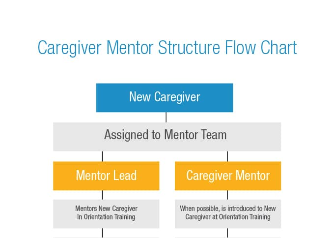 Caregiver Mentor Program Flow Chart
