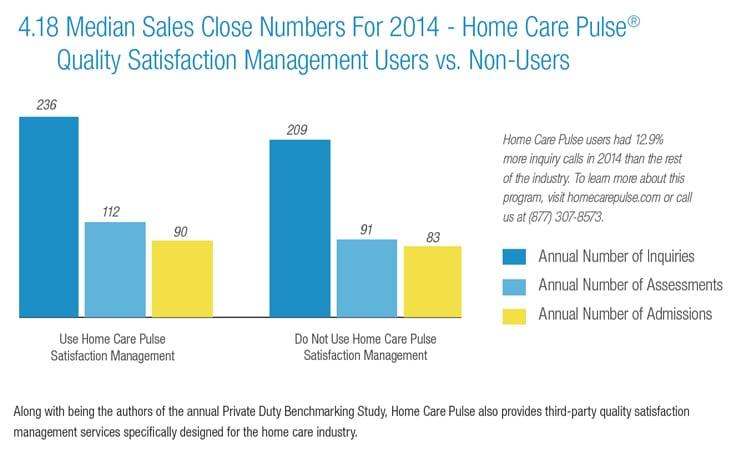 Median sales calls data graphic