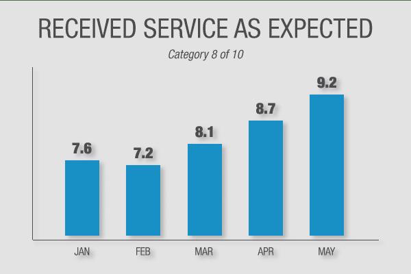 Client Trend Graph
