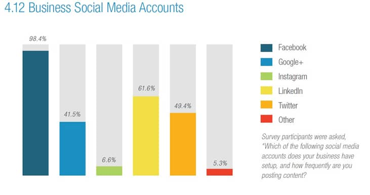 Chart of social media accounts used by home care providers