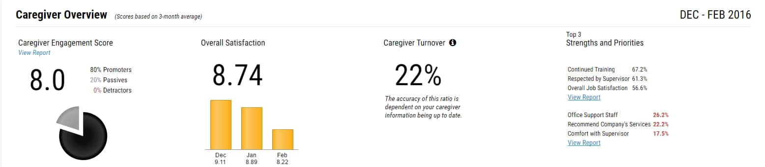 VANTAGE Caregiver Overview