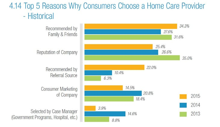 top 5 reasons clients select a home care provider