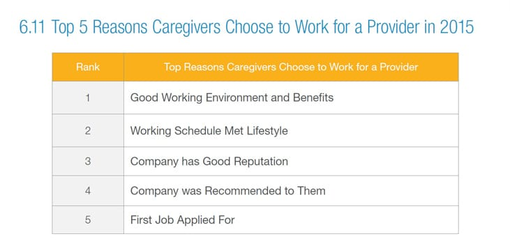 top 5 reasons caregivers choose a provider