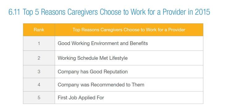 top 5 reasons caregivers choose a provider