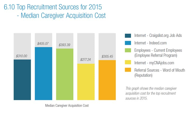 Top caregiver recruitment source acquisition costs chart