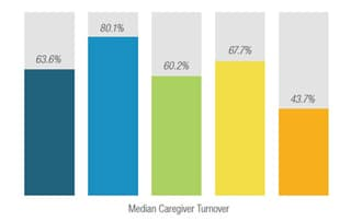Top caregiver recruitment sources turnover