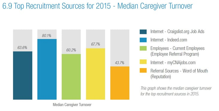 Top caregiver recruitment source turnover rates chart