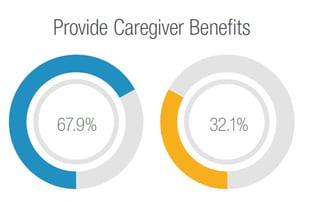 percentage of providers who offer caregiver benefits