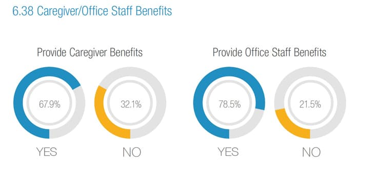 percentage of home care providers offering employee benefits