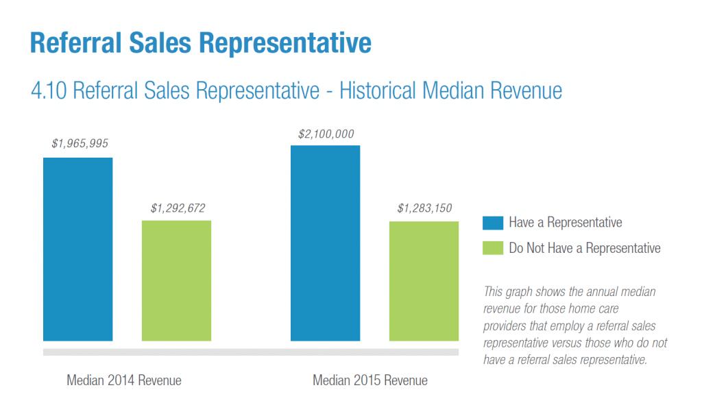 Sales rep vs no sales rep