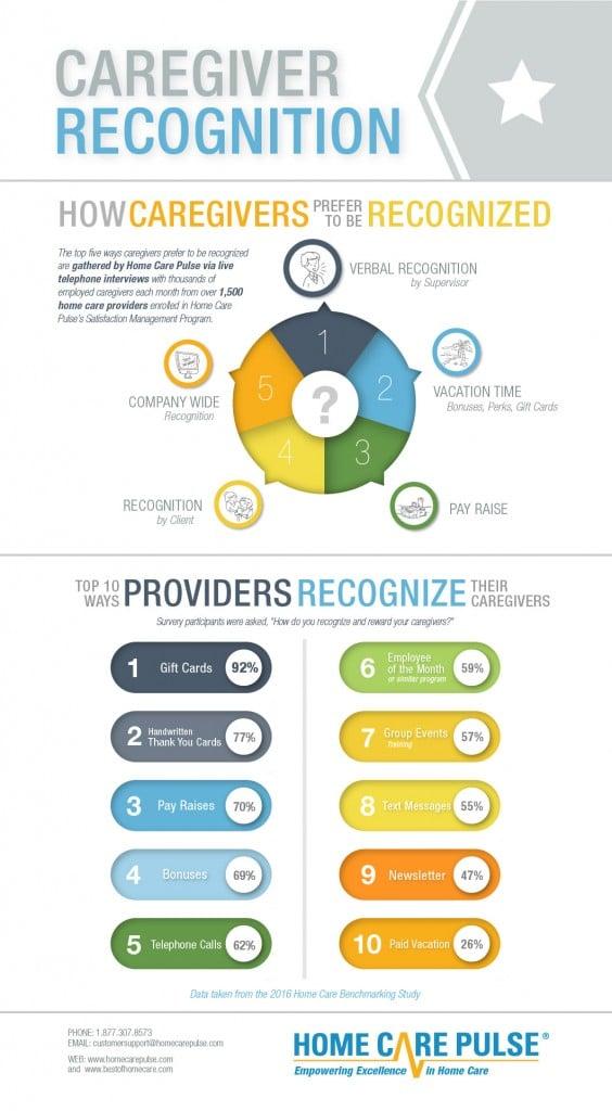 info-caregiver-recognition