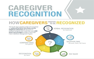 caregiver-recognition-feature