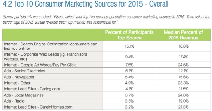 Consumer Marketing Sources