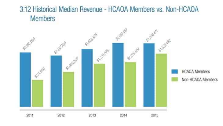 HCAOA Revenue