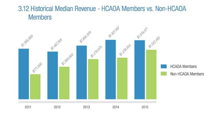 HCAOA-Revenue-benchmarking