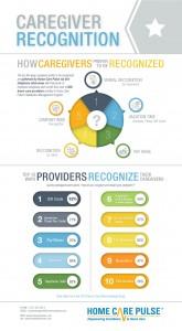 top ways to recognize caregivers