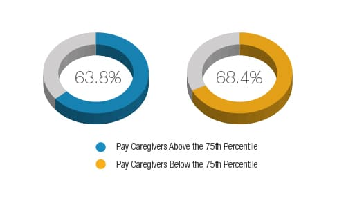 home care benchmarking study