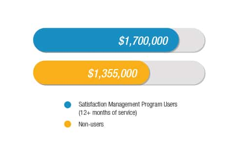 home care satisfaction management