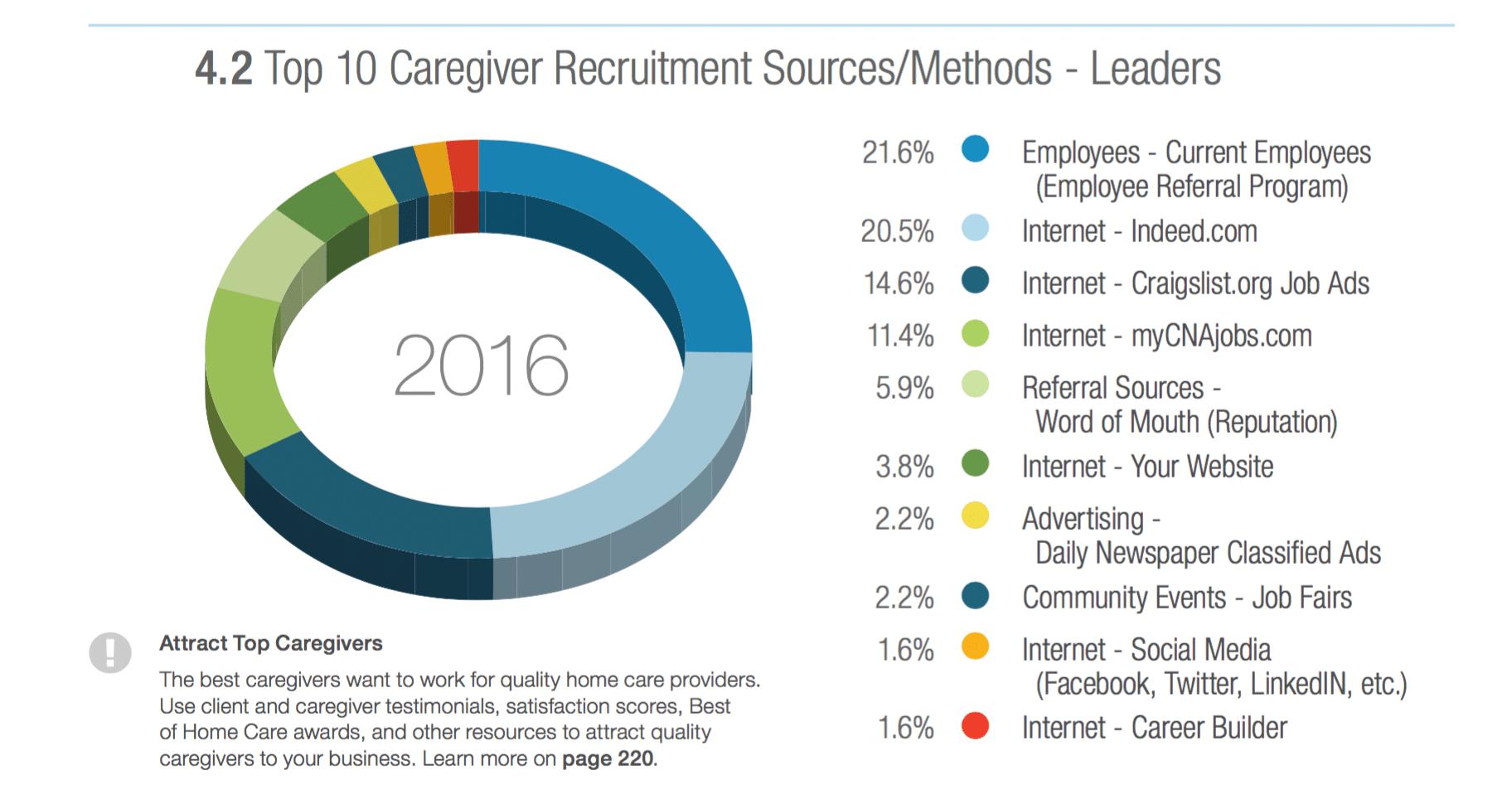 recruiting-quality-caregivers