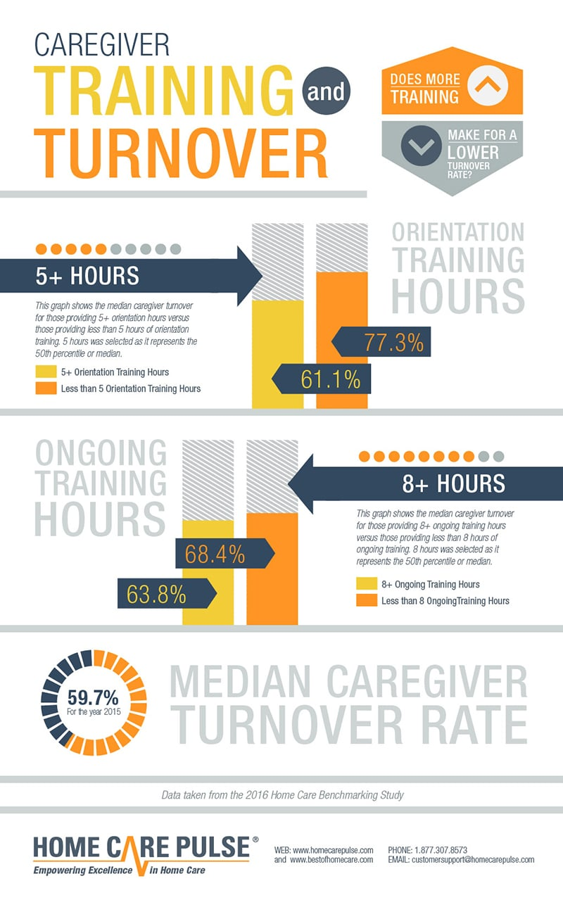 Caregiver Training and Turnover Infographic