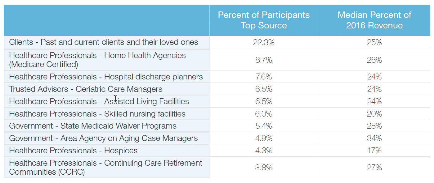 top 10 home care referral sources