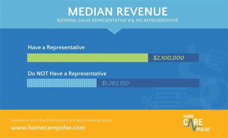 home-care-revenue