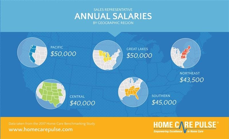 sales-rep-salaries