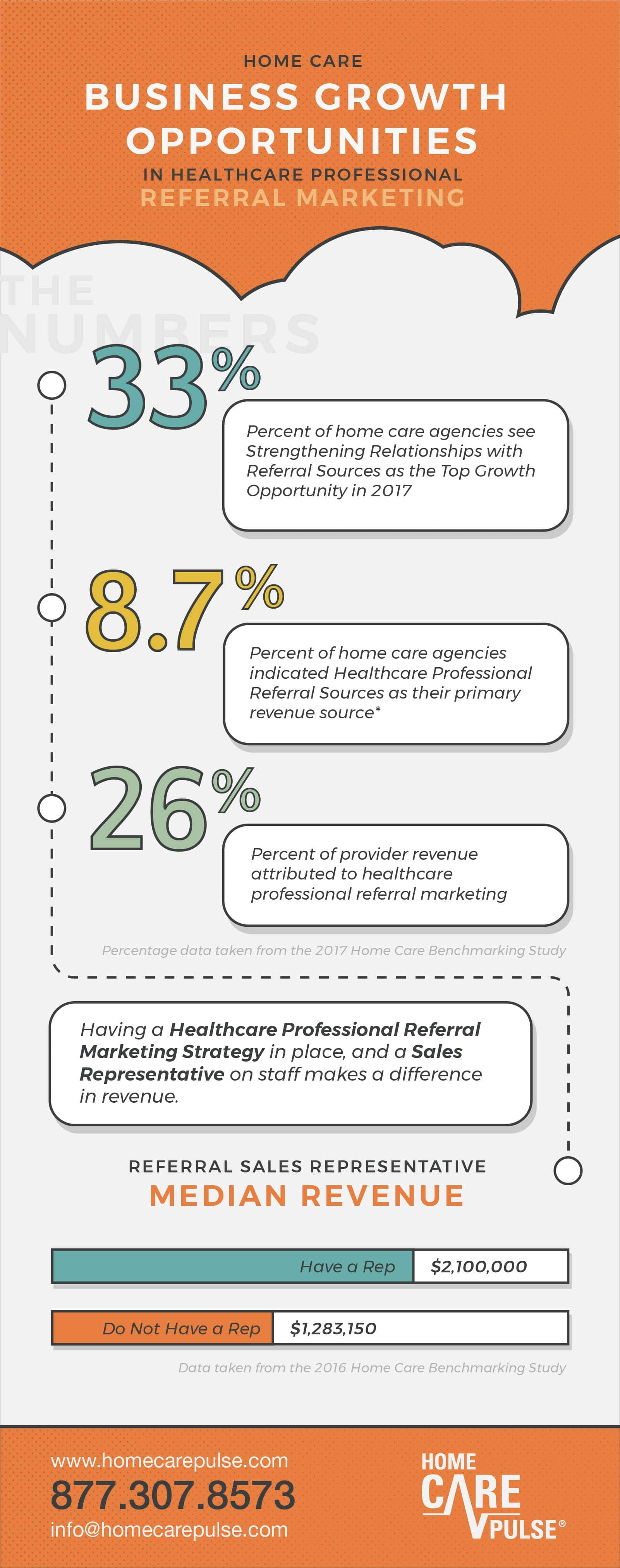 home care leads through healthcare professionals referral marketing