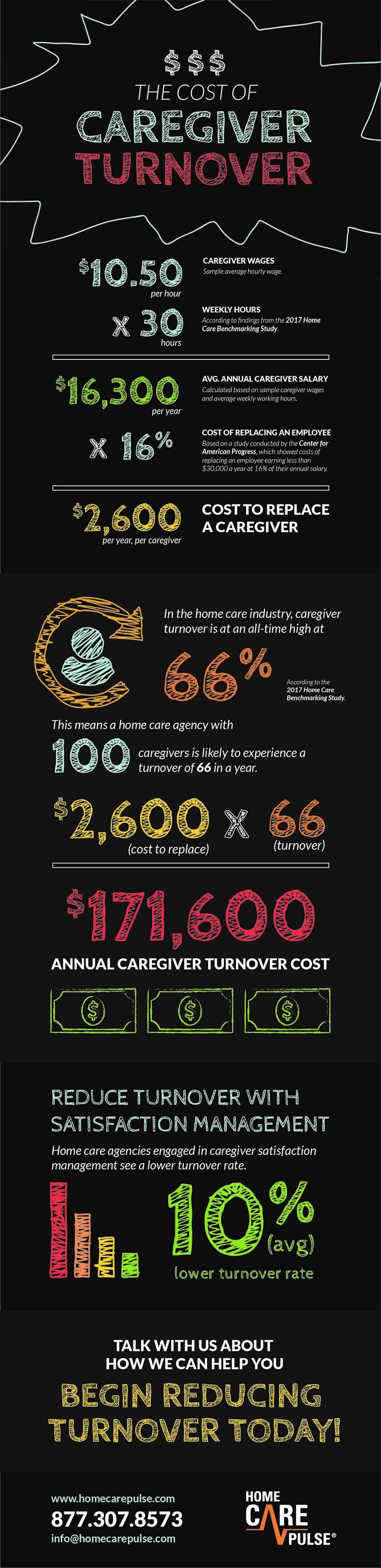 caregiver turnover calculator infographic