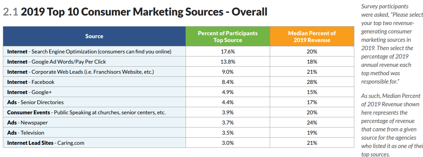 top home care marketing sources
