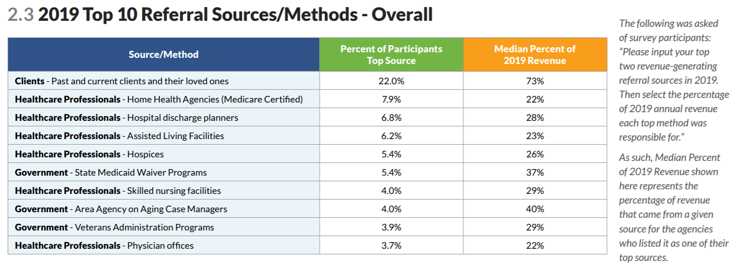 top home care referral marketing sources