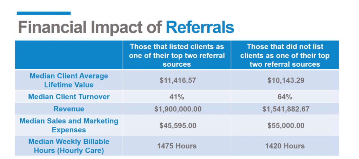home-care-client-referrals-turnover