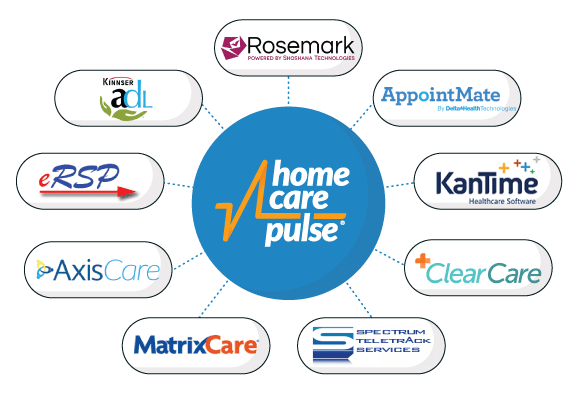 Home Care Pulse Integrated Software Partners
