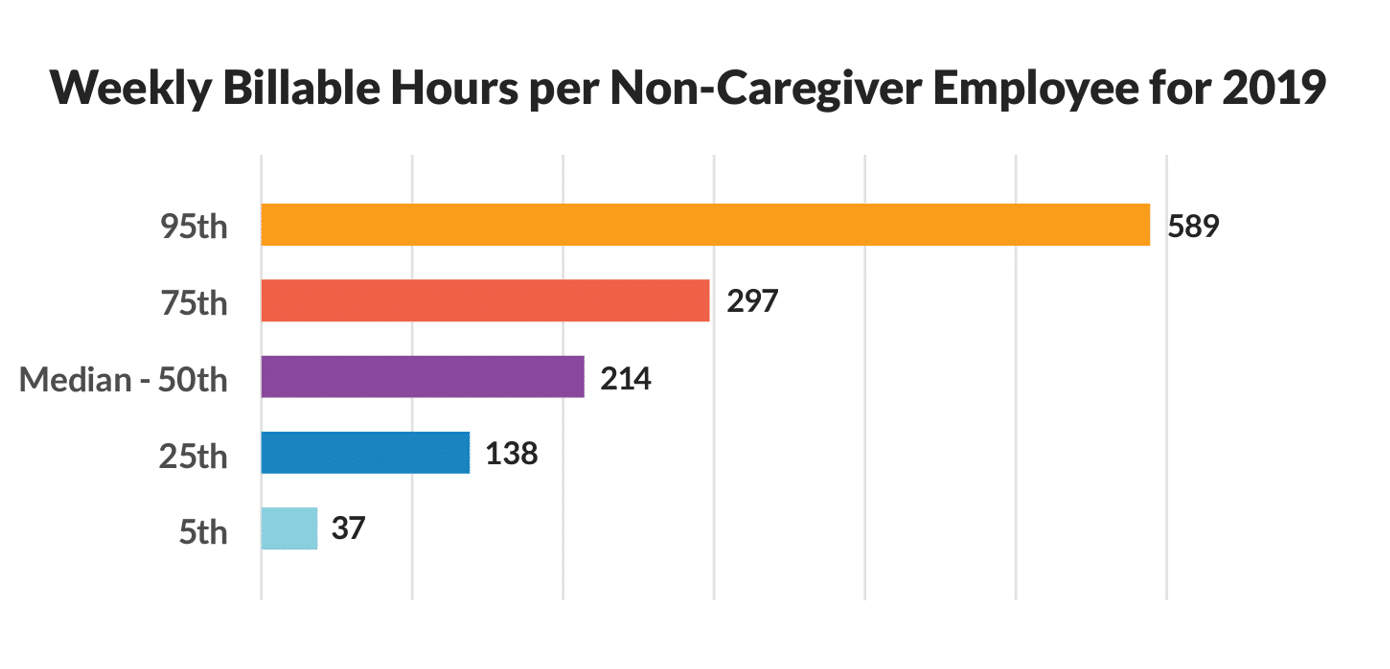 How to Decide How Many Home Care Office Staff to Hire