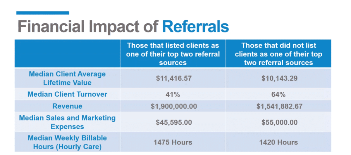 financial impact of client referrals on a home care business