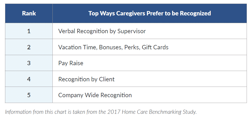 caregiver recognition