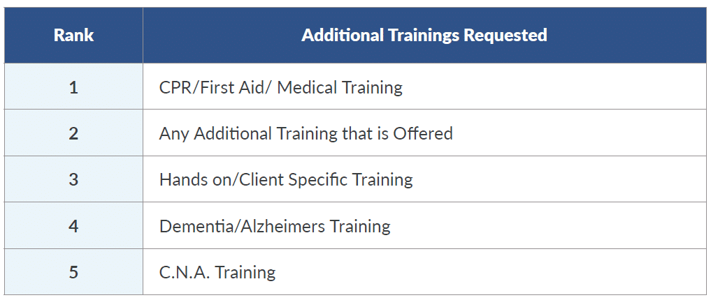 types of training home caregivers want to receive