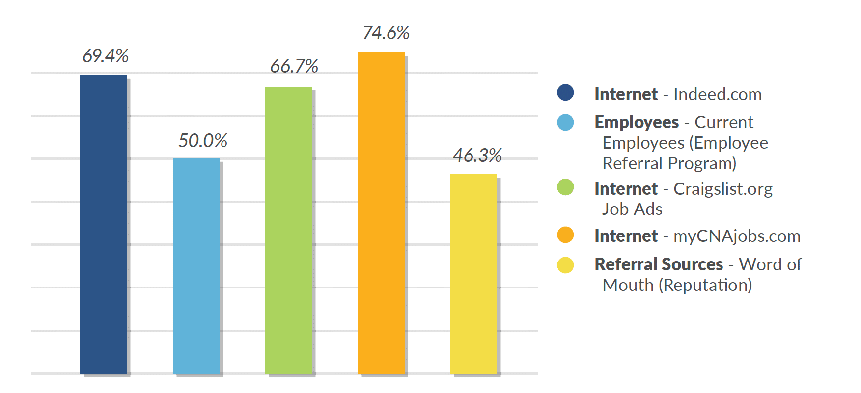 caregiver turnover rates by recruiting source