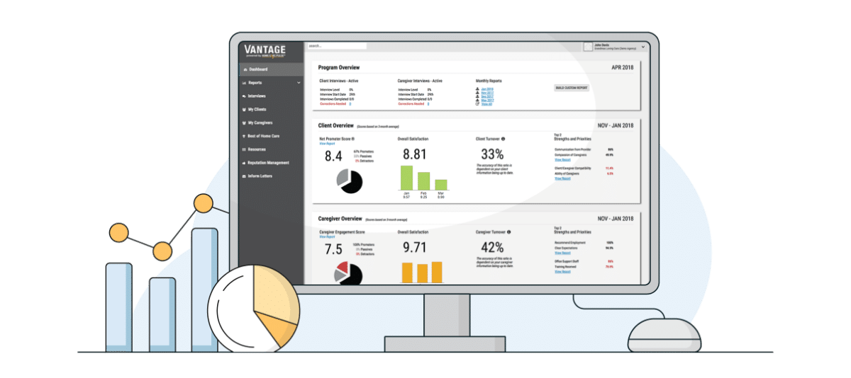 Client and Caregiver Satisfaction Dashboard