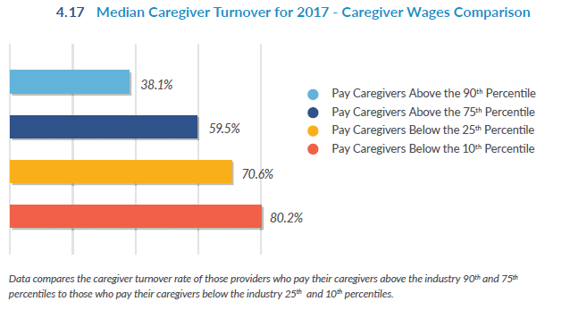 caregiver wages