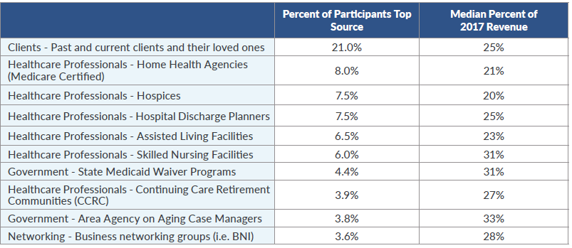 home care marketing and referral sources