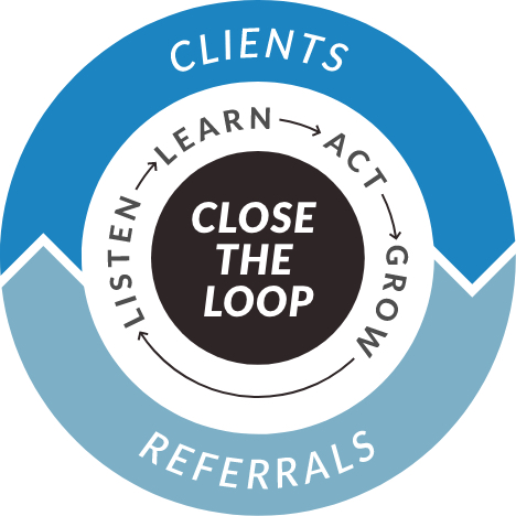 Client Experience Cycle