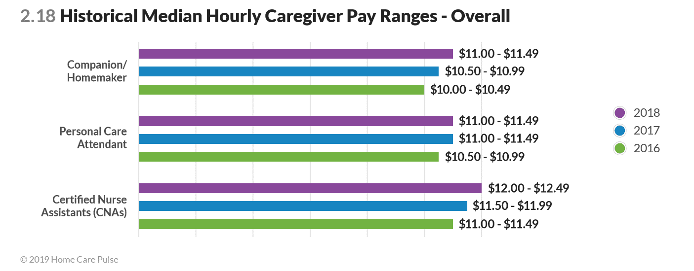 caregiver wages