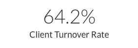Client Turnover Rate