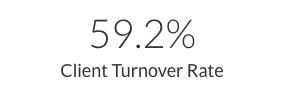 Client Turnover Rate_California