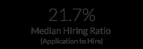 Median Hiring Ratio_California